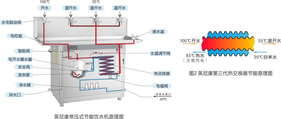 大型工厂两千人使用哪款校园开水器比较好?怎样的才算好?